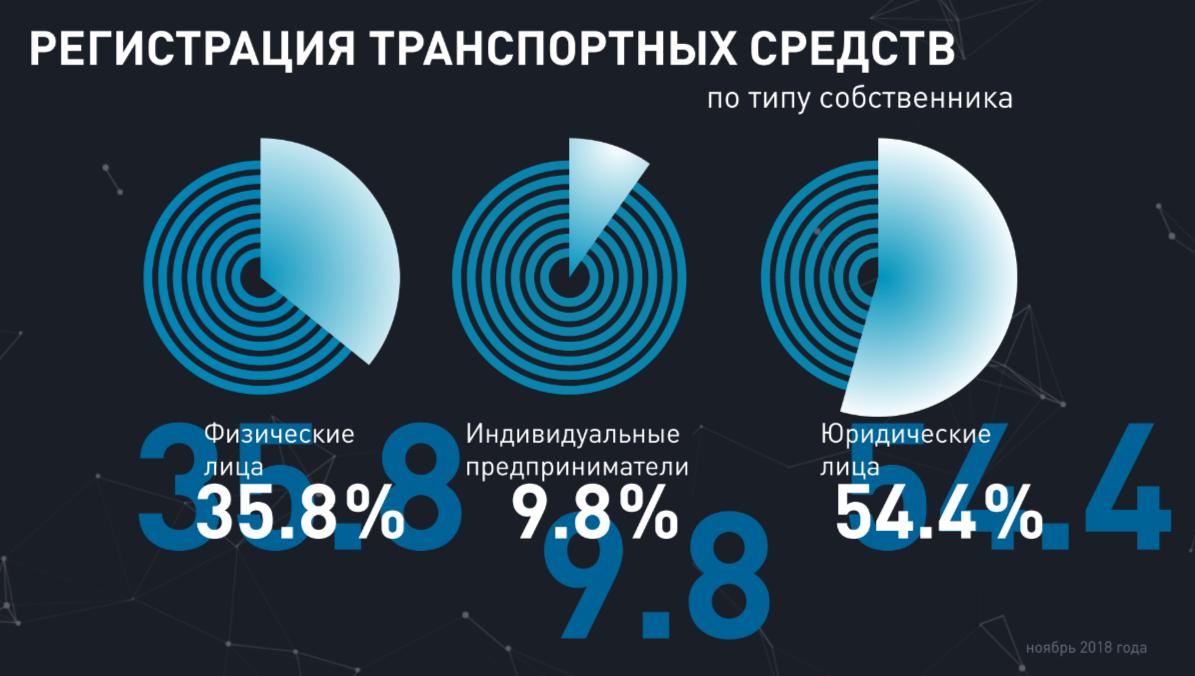 Статистика системы «Платон» в2018 году